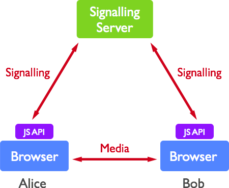 Figure 1. A simple WebRTC Call Topology