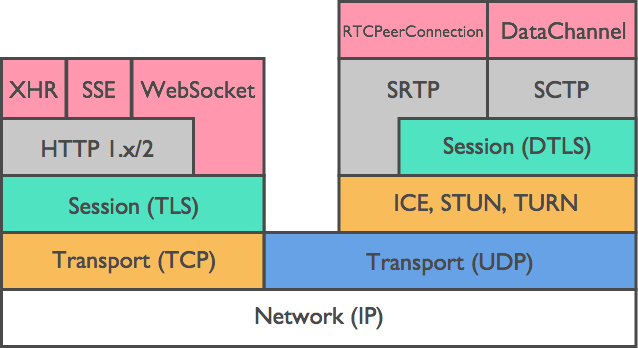 http://webrtc-security.github.io/images/diagram_2_en.png