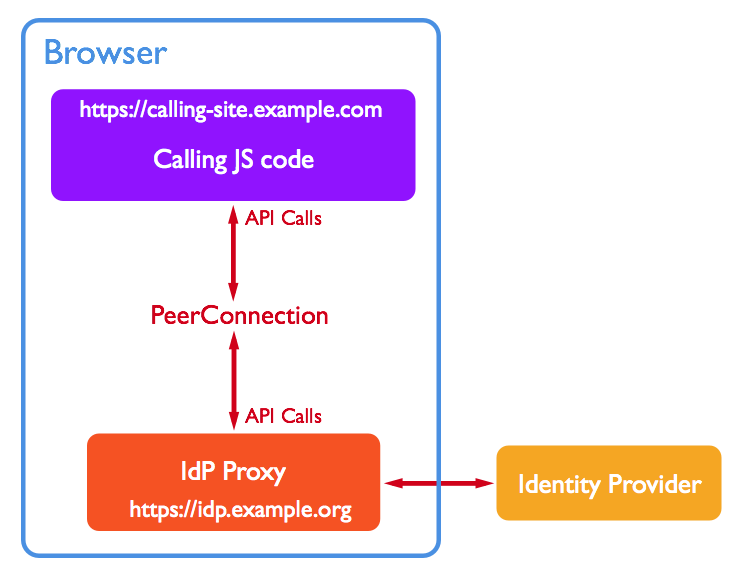 Figure 5. The operation of an Identity Provider