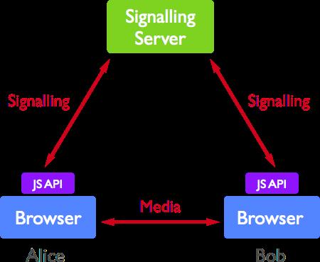 A Study of WebRTC Security · A Study of WebRTC Security